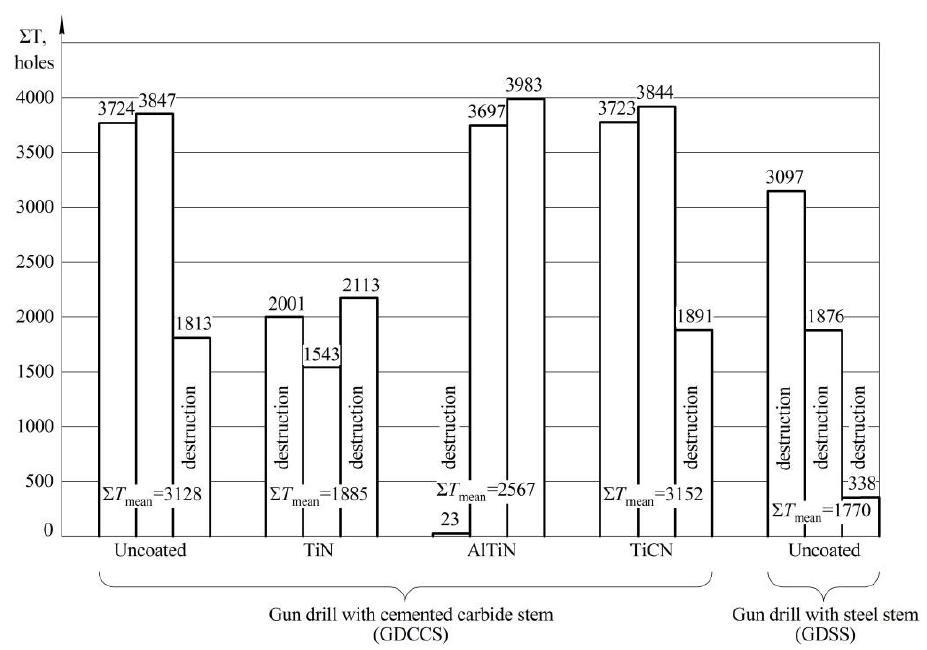 gun drill coating type